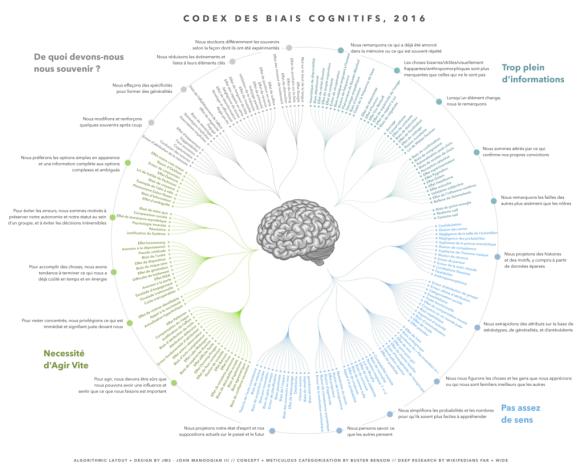 codex-biais-cognitifs-1024x819