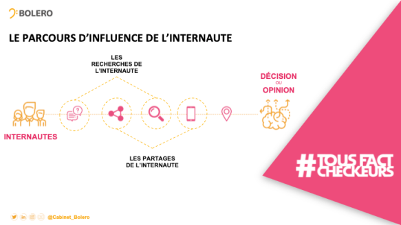 parcours influence