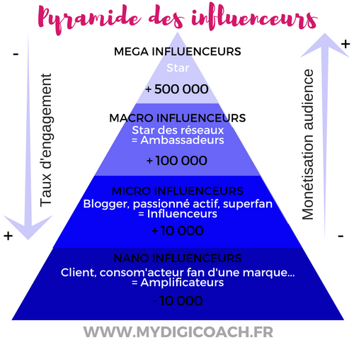 BLOG-Pyramide-Influenceurs3